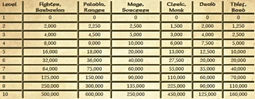 BGEE 各クラスのレベルアップに必要な経験値表.jpg