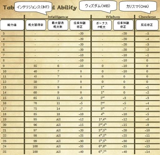 英語マニュアルの能力値、知性~カリスマ.jpg
